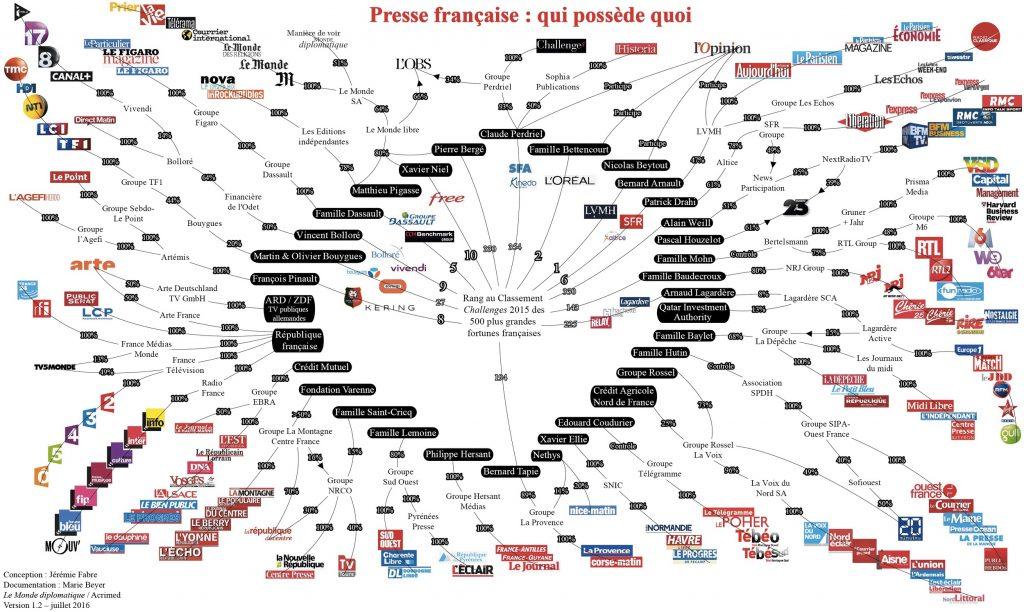 Proprietaires de presse francaise