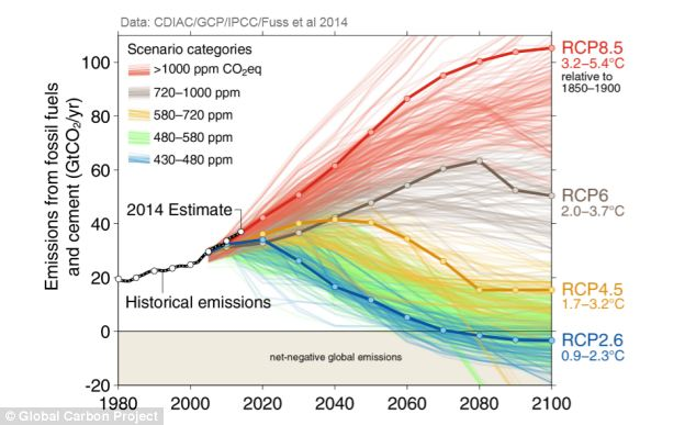 Emissions de CO2 et scénarios